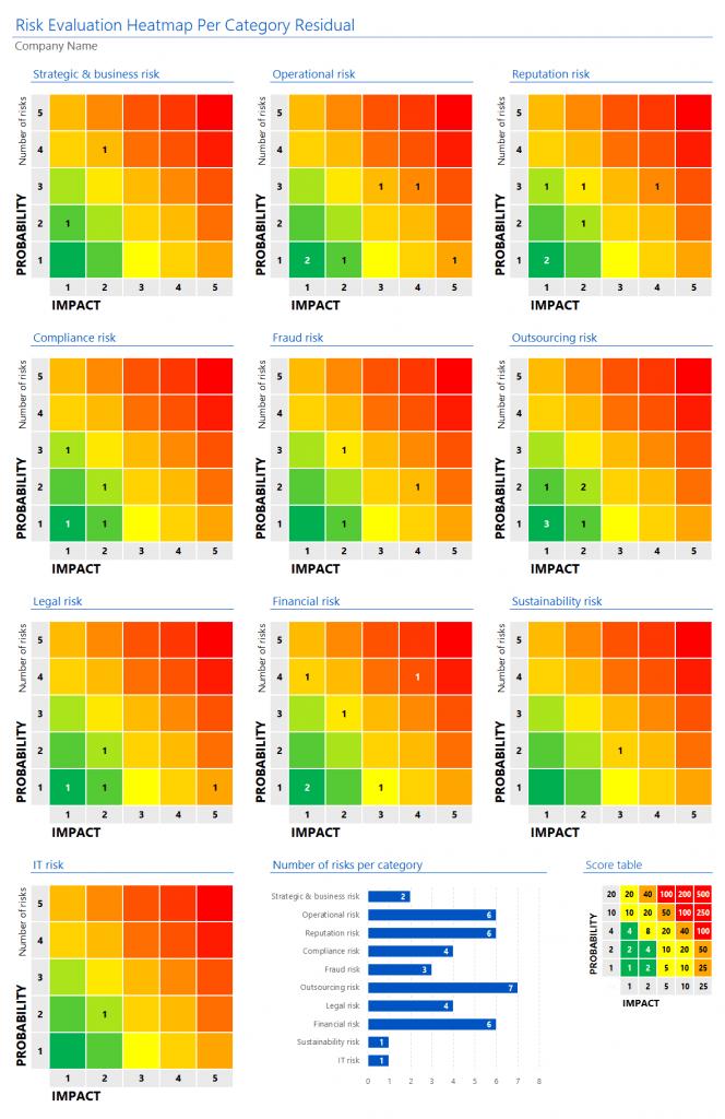 RCSA heatmap per category residual risk