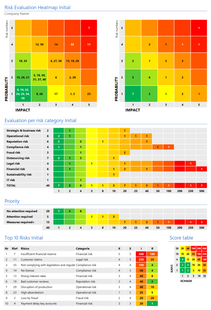 RCSA heatmap initial risk