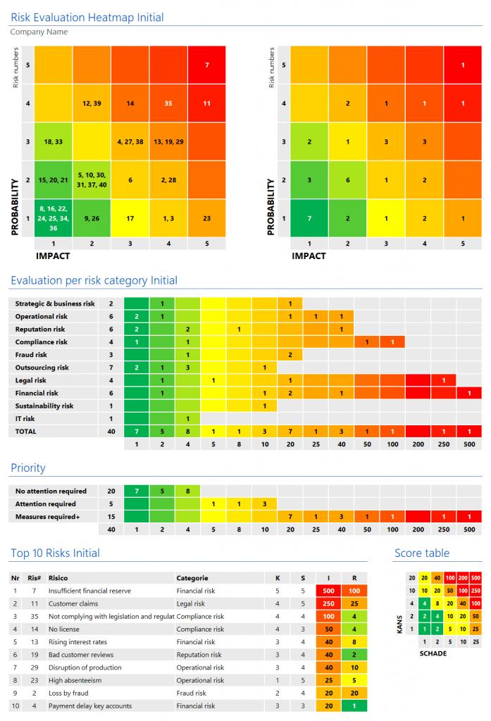 RCSA heatmap initial risk